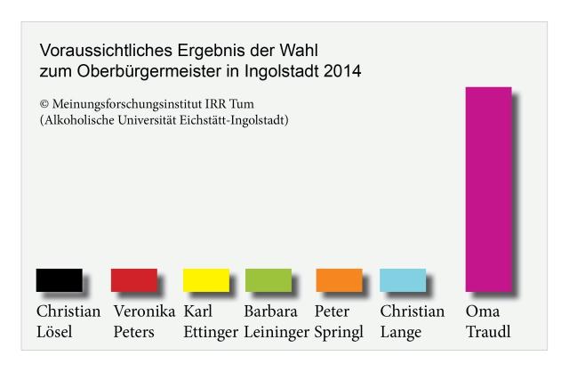 UmfrageTraudl2013