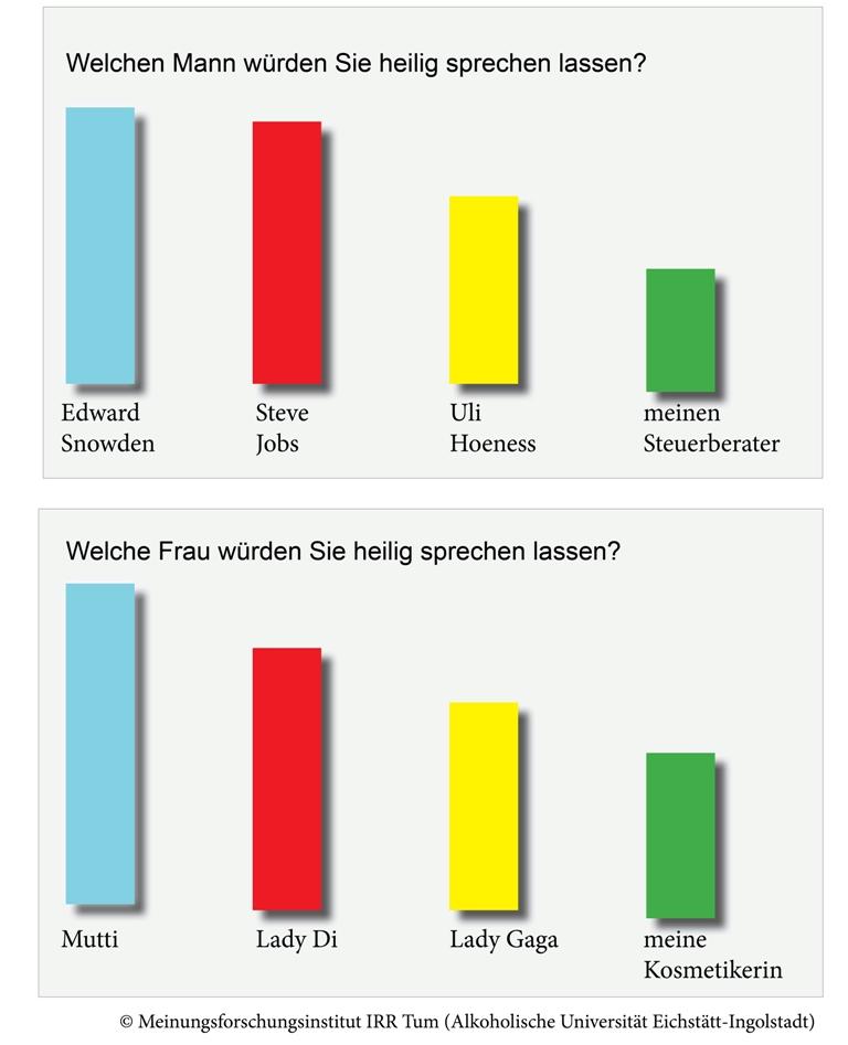 UmfrageHeilige2014web