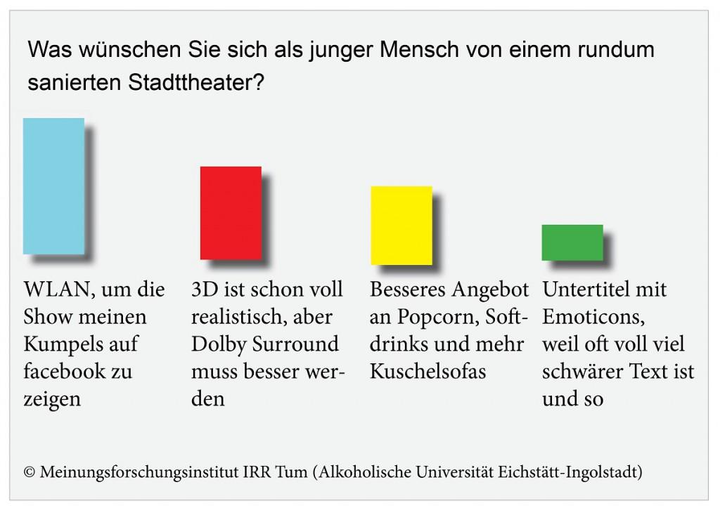 UmfrageStadttheater