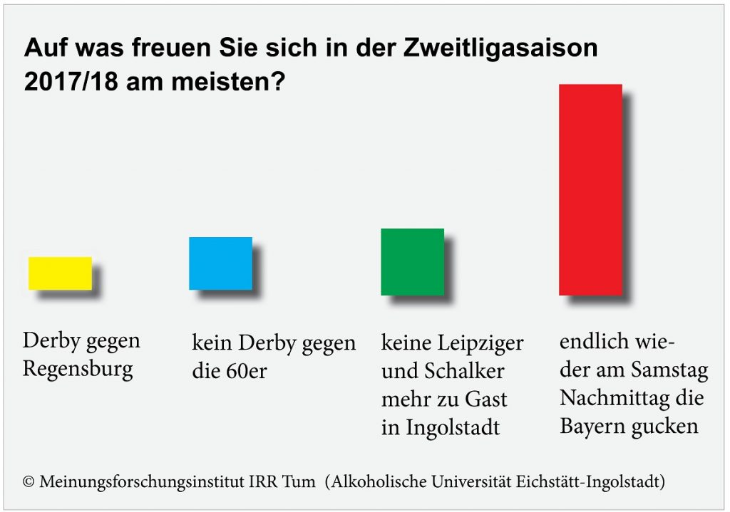 UmfrageFCZweiteLigaweb