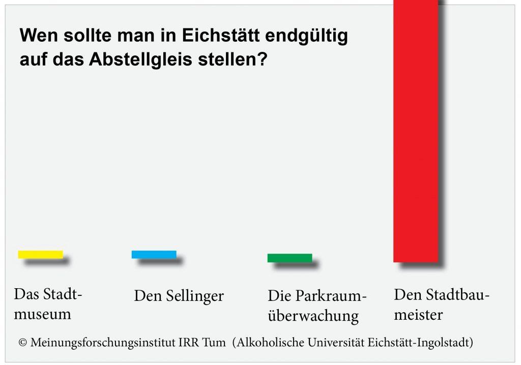 UmfrageAbstellgleis